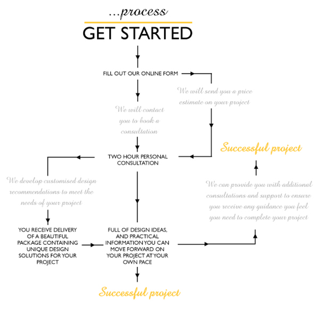 process-get-started